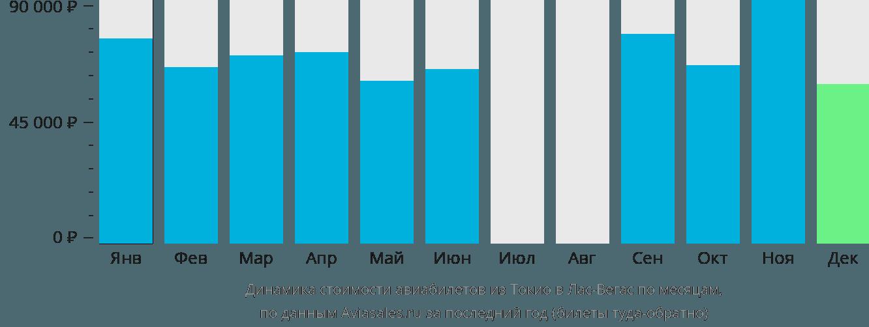 Динамика стоимости авиабилетов из Токио в Лас-Вегас по месяцам