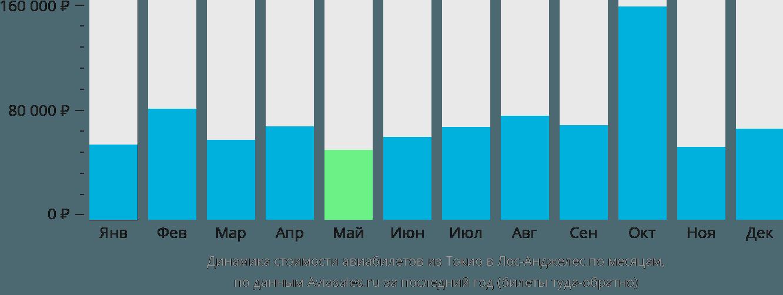 Динамика стоимости авиабилетов из Токио в Лос-Анджелес по месяцам