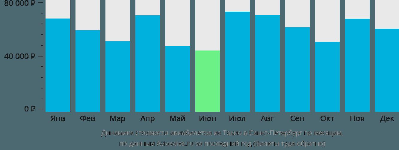 Динамика стоимости авиабилетов из Токио в Санкт-Петербург по месяцам