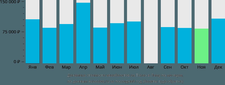 Динамика стоимости авиабилетов из Токио в Лиму по месяцам