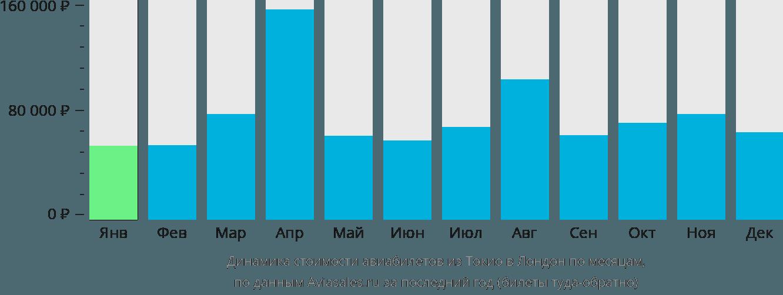 Динамика стоимости авиабилетов из Токио в Лондон по месяцам