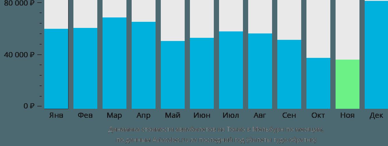 Динамика стоимости авиабилетов из Токио в Мельбурн по месяцам