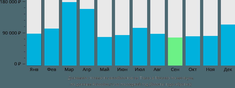 Динамика стоимости авиабилетов из Токио в Мехико по месяцам
