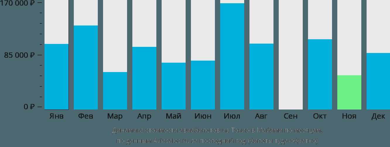 Динамика стоимости авиабилетов из Токио в Майами по месяцам