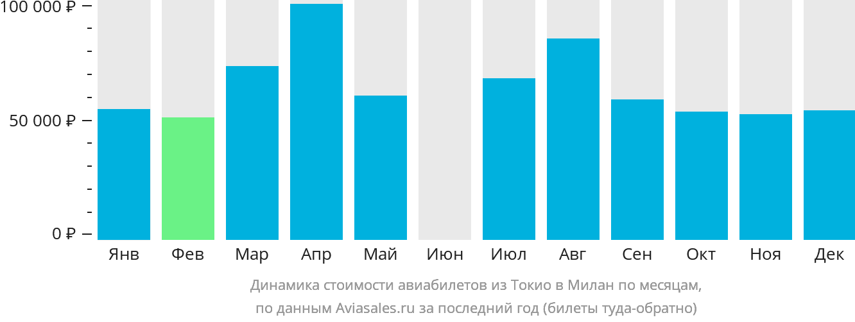 Динамика стоимости авиабилетов из Токио в Милан по месяцам