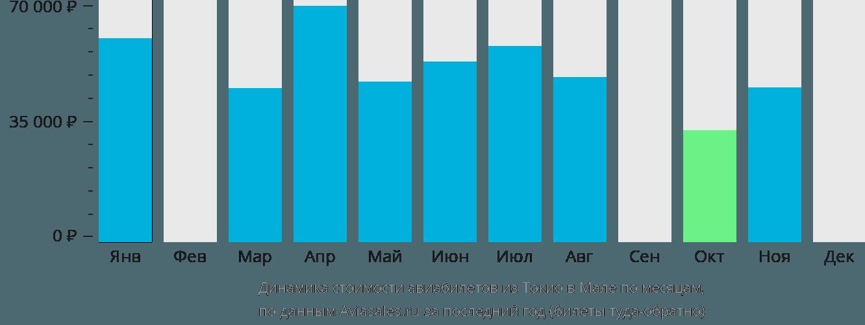 Динамика стоимости авиабилетов из Токио в Мале по месяцам