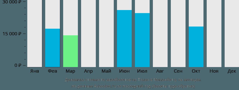 Динамика стоимости авиабилетов из Токио в Мемамбецу по месяцам