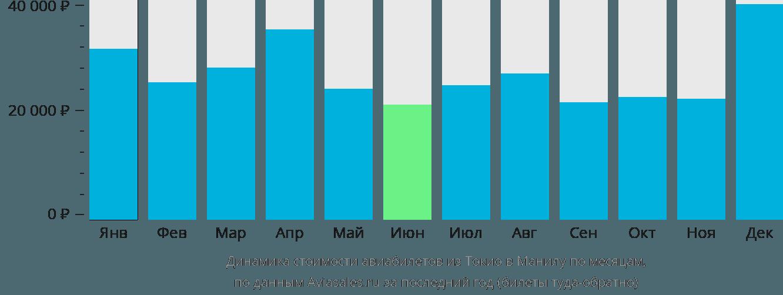 Динамика стоимости авиабилетов из Токио в Манилу по месяцам