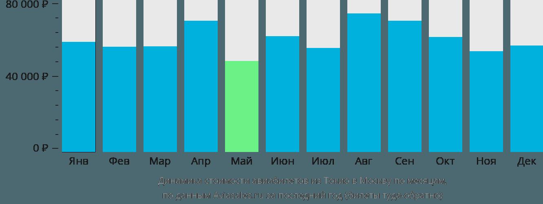 Динамика стоимости авиабилетов из Токио в Москву по месяцам