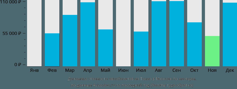 Динамика стоимости авиабилетов из Токио в Мюнхен по месяцам