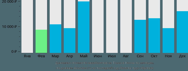 Динамика стоимости авиабилетов из Токио в Нагою по месяцам