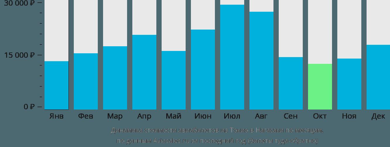 Динамика стоимости авиабилетов из Токио в Нагасаки по месяцам