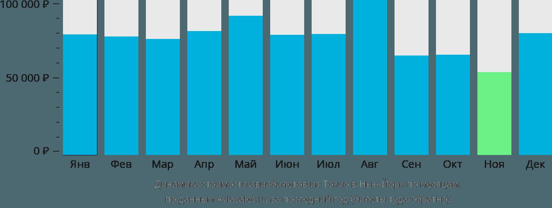 Динамика стоимости авиабилетов из Токио в Нью-Йорк по месяцам