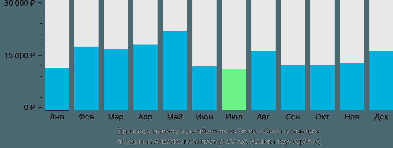 Динамика стоимости авиабилетов из Токио в Оиту по месяцам