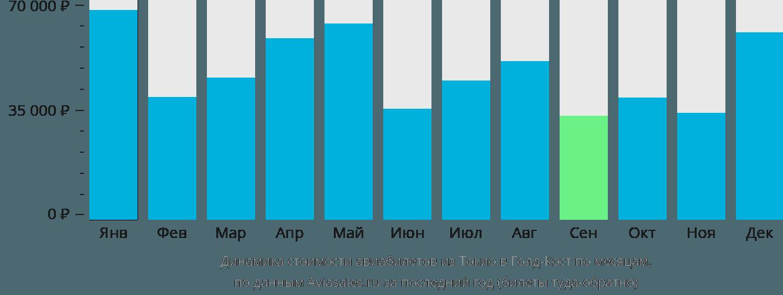 Динамика стоимости авиабилетов из Токио в Голд-Кост по месяцам