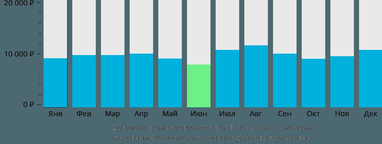 Динамика стоимости авиабилетов из Токио в Осаку по месяцам