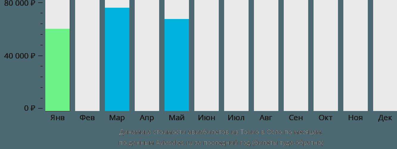 Динамика стоимости авиабилетов из Токио в Осло по месяцам