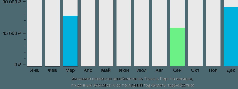 Динамика стоимости авиабилетов из Токио в Перт по месяцам