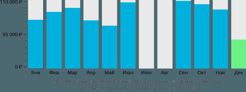 Динамика стоимости авиабилетов из Токио в Французскую Полинезию по месяцам