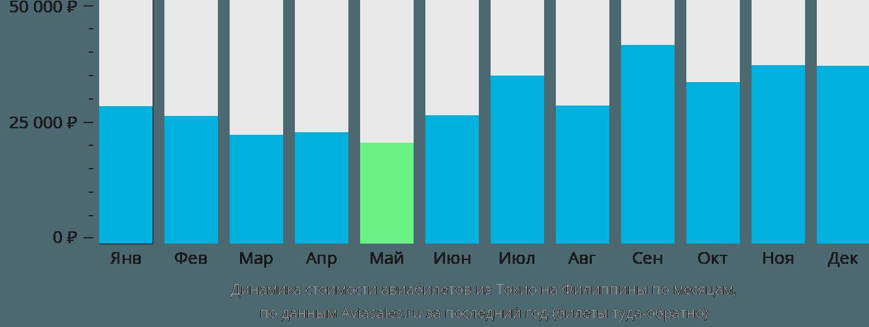 Динамика стоимости авиабилетов из Токио на Филиппины по месяцам