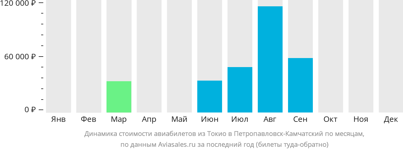 Динамика стоимости авиабилетов из Токио в Петропавловск-Камчатский по месяцам