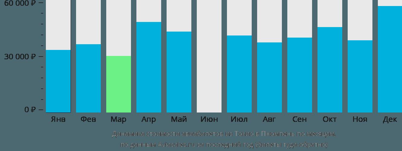Динамика стоимости авиабилетов из Токио в Пномпень по месяцам