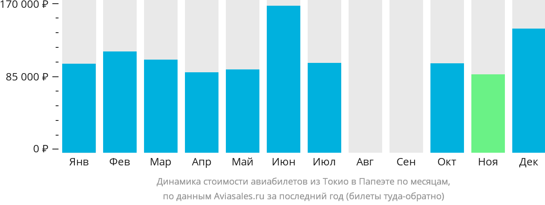 Динамика стоимости авиабилетов из Токио в Папеэте по месяцам