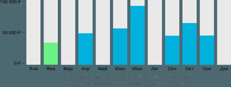 Динамика стоимости авиабилетов из Токио в Прагу по месяцам
