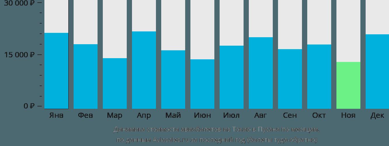 Динамика стоимости авиабилетов из Токио в Пусана по месяцам