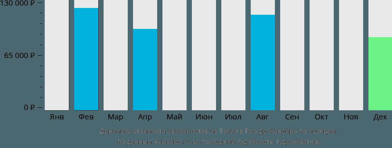 Динамика стоимости авиабилетов из Токио в Рио-де-Жанейро по месяцам