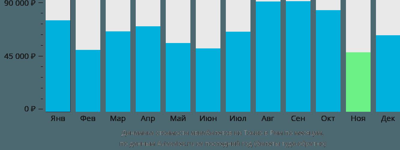 Динамика стоимости авиабилетов из Токио в Рим по месяцам