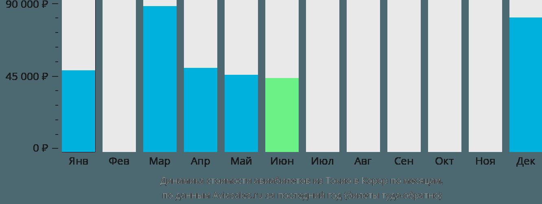 Динамика стоимости авиабилетов из Токио в Корор по месяцам