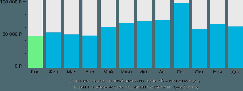 Динамика стоимости авиабилетов из Токио в Россию по месяцам