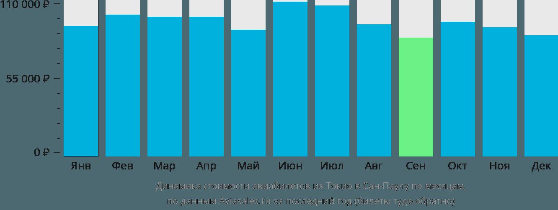 Динамика стоимости авиабилетов из Токио в Сан-Паулу по месяцам