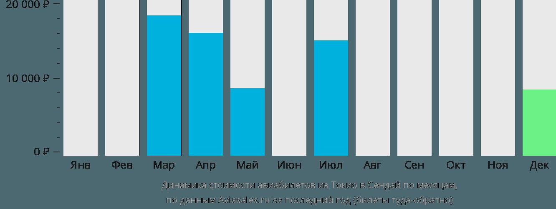 Динамика стоимости авиабилетов из Токио в Сендай по месяцам