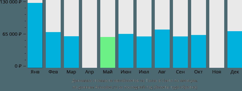 Динамика стоимости авиабилетов из Токио в Сиэтл по месяцам