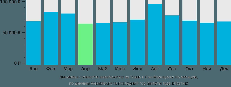 Динамика стоимости авиабилетов из Токио в Сан-Франциско по месяцам