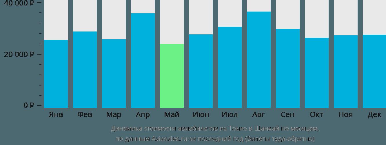 Динамика стоимости авиабилетов из Токио в Шанхай по месяцам