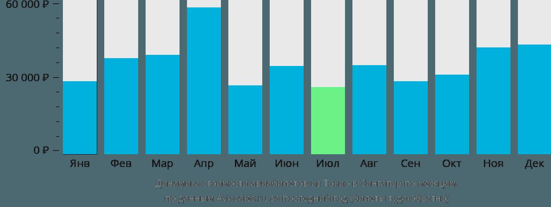 Динамика стоимости авиабилетов из Токио в Сингапур по месяцам