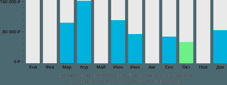 Динамика стоимости авиабилетов из Токио в Симферополь  по месяцам