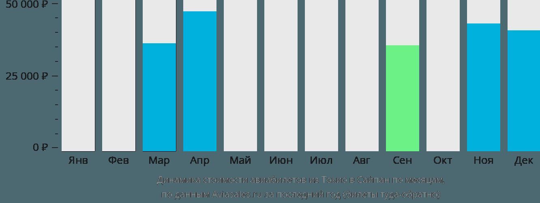 Динамика стоимости авиабилетов из Токио в Сайпан по месяцам