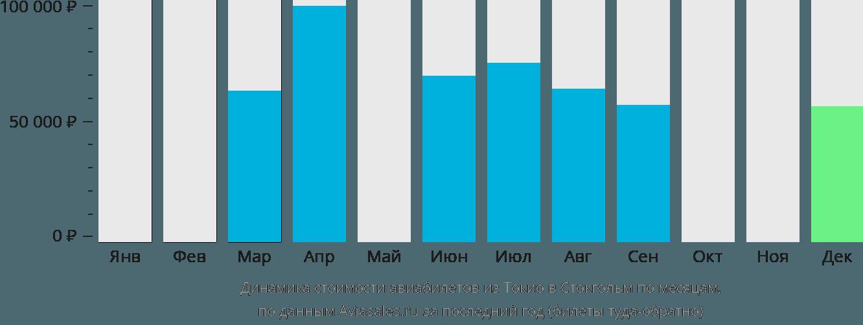 Динамика стоимости авиабилетов из Токио в Стокгольм по месяцам