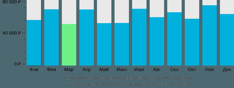 Динамика стоимости авиабилетов из Токио в Сидней по месяцам
