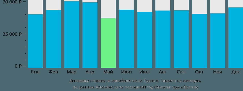 Динамика стоимости авиабилетов из Токио в Ташкент по месяцам