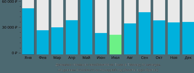 Динамика стоимости авиабилетов из Токио в Таиланд по месяцам