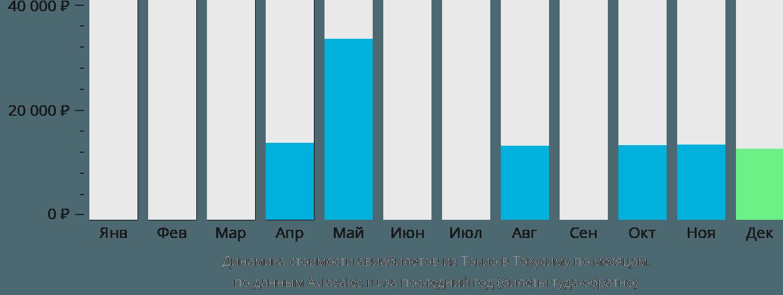 Динамика стоимости авиабилетов из Токио в Токусиму по месяцам