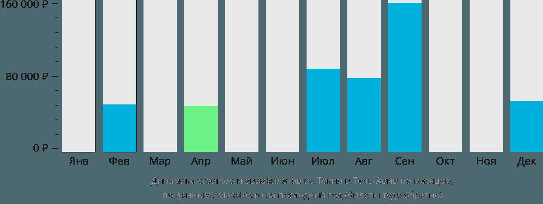 Динамика стоимости авиабилетов из Токио в Тель-Авив по месяцам