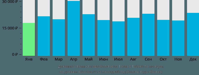 Динамика стоимости авиабилетов из Токио в Тайбэй по месяцам