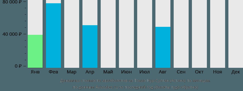 Динамика стоимости авиабилетов из Токио в Астану по месяцам