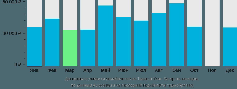 Динамика стоимости авиабилетов из Токио в Улан-Батор по месяцам